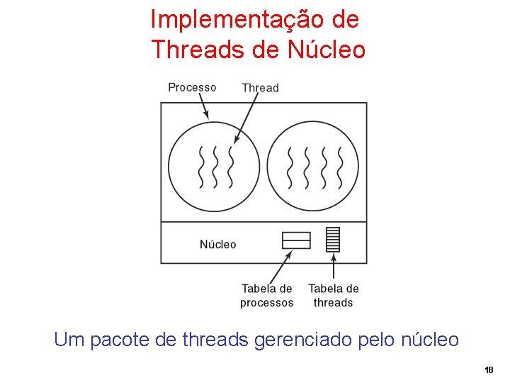 Implementação de Threads de Núcleo Um pacote de threads gerenciado pelo núcleo 18