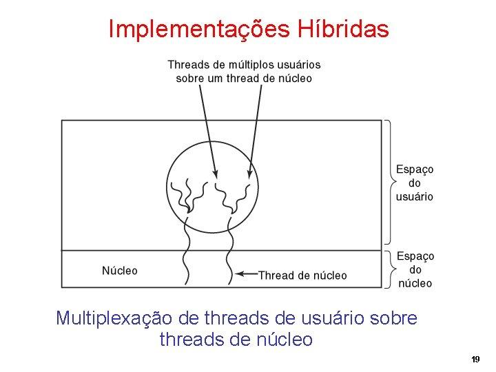 Implementações Híbridas Multiplexação de threads de usuário sobre threads de núcleo 19