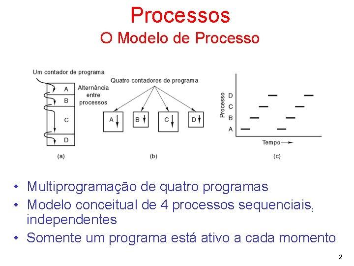 Processos O Modelo de Processo • Multiprogramação de quatro programas • Modelo conceitual de
