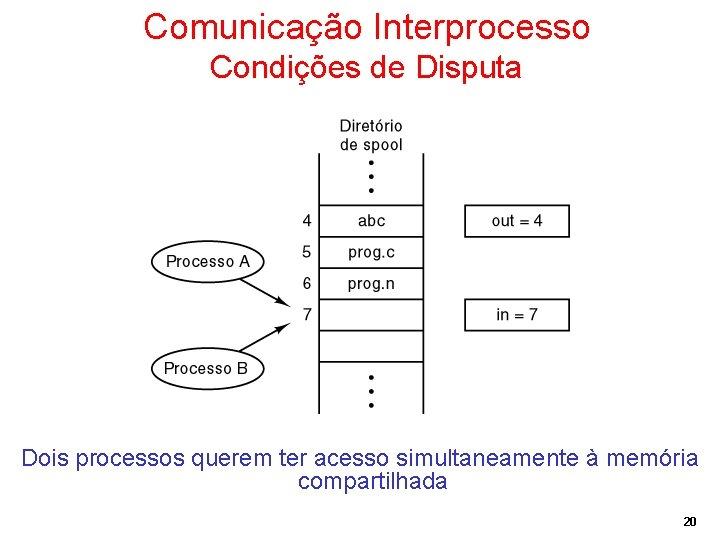 Comunicação Interprocesso Condições de Disputa Dois processos querem ter acesso simultaneamente à memória compartilhada