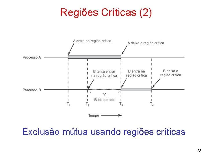 Regiões Críticas (2) Exclusão mútua usando regiões críticas 22