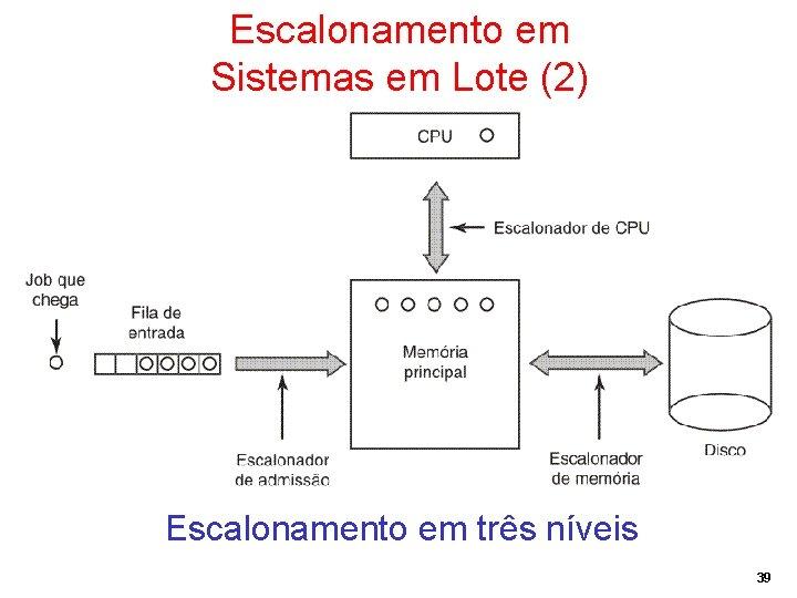 Escalonamento em Sistemas em Lote (2) Escalonamento em três níveis 39