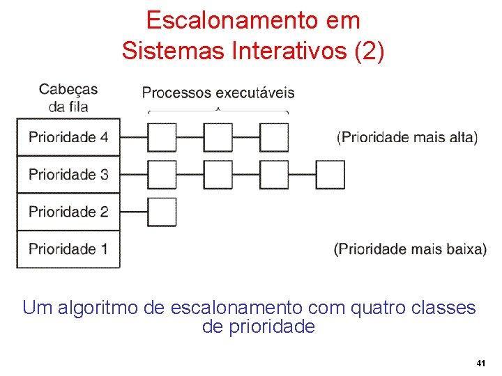 Escalonamento em Sistemas Interativos (2) Um algoritmo de escalonamento com quatro classes de prioridade