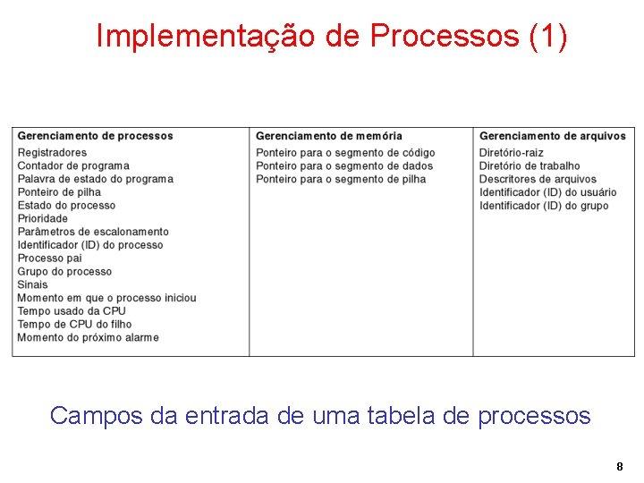 Implementação de Processos (1) Campos da entrada de uma tabela de processos 8