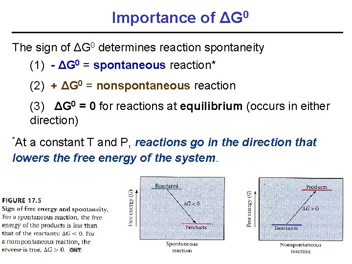 Importance of ΔG 0 The sign of ΔG 0 determines reaction spontaneity (1) -