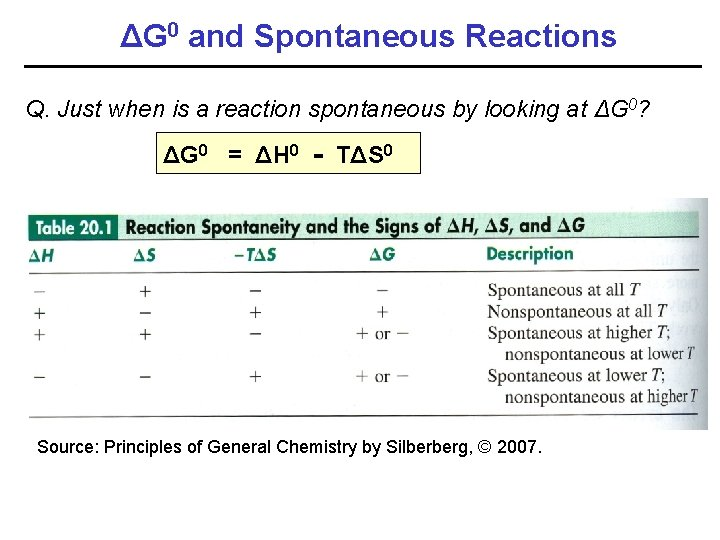 ΔG 0 and Spontaneous Reactions Q. Just when is a reaction spontaneous by looking