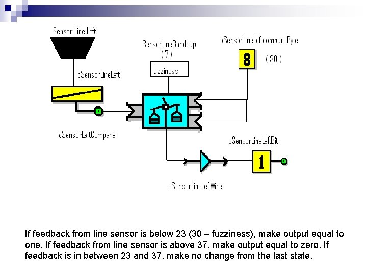 If feedback from line sensor is below 23 (30 – fuzziness), make output equal