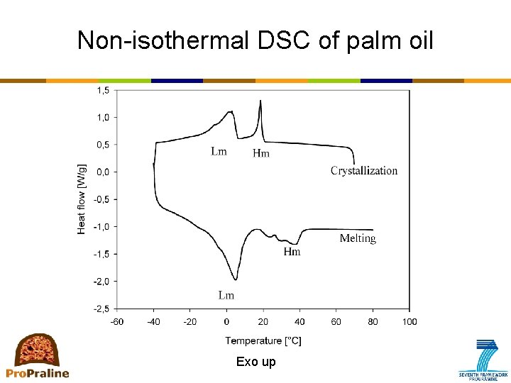 Non-isothermal DSC of palm oil Exo up