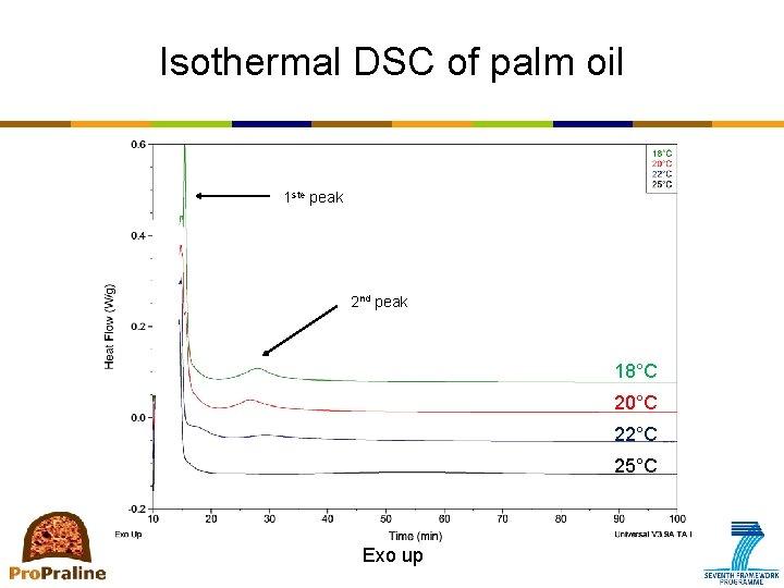 Isothermal DSC of palm oil 1 ste peak 2 nd peak 18°C 20°C 22°C