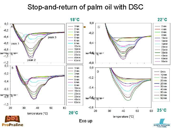 Stop-and-return of palm oil with DSC 18°C 22°C 25°C 20°C Exo up