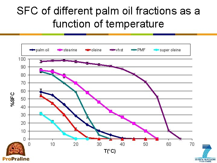 SFC of different palm oil fractions as a function of temperature palm oil stearine
