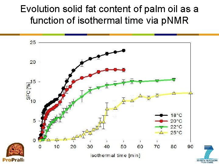 Evolution solid fat content of palm oil as a function of isothermal time via