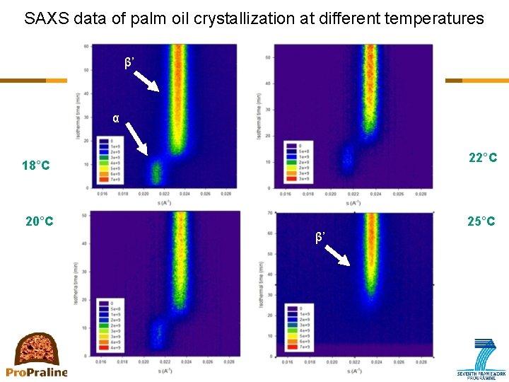 SAXS data of palm oil crystallization at different temperatures β' α 22°C 18°C 20°C