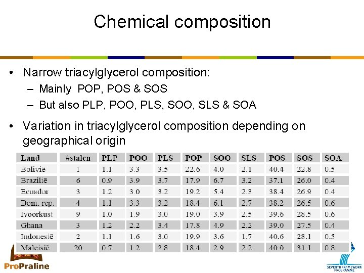 Chemical composition • Narrow triacylglycerol composition: – Mainly POP, POS & SOS – But