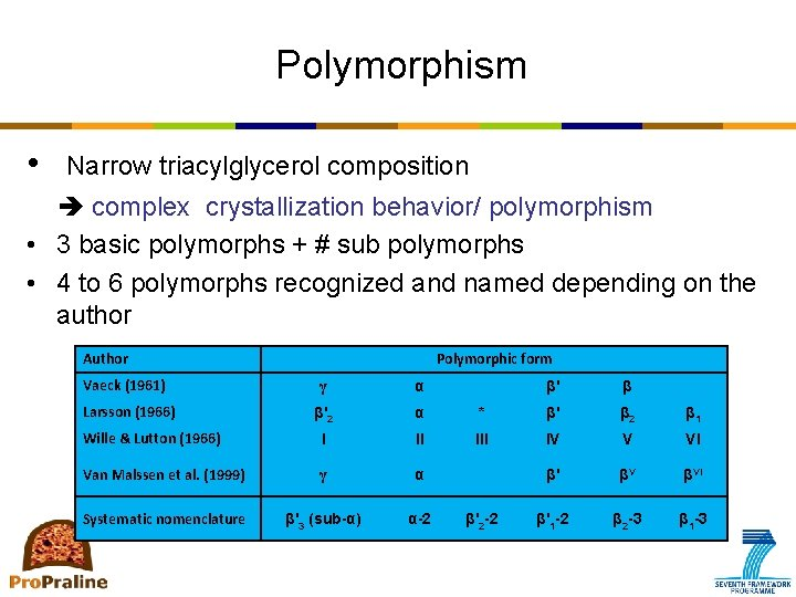Polymorphism • Narrow triacylglycerol composition complex crystallization behavior/ polymorphism • 3 basic polymorphs +