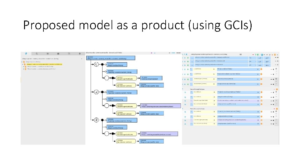 Proposed model as a product (using GCIs)