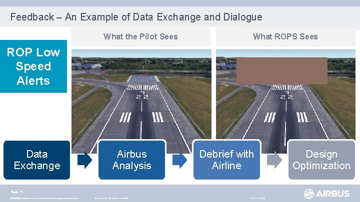 Feedback – An Example of Data Exchange and Dialogue What the Pilot Sees What