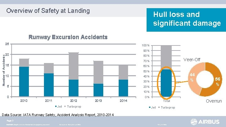 Overview of Safety at Landing Hull loss and significant damage Runway Excursion Accidents 25