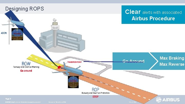 Designing ROPS Clear alerts with associated Airbus Procedure 400 ft Go-Around Page 9 ©