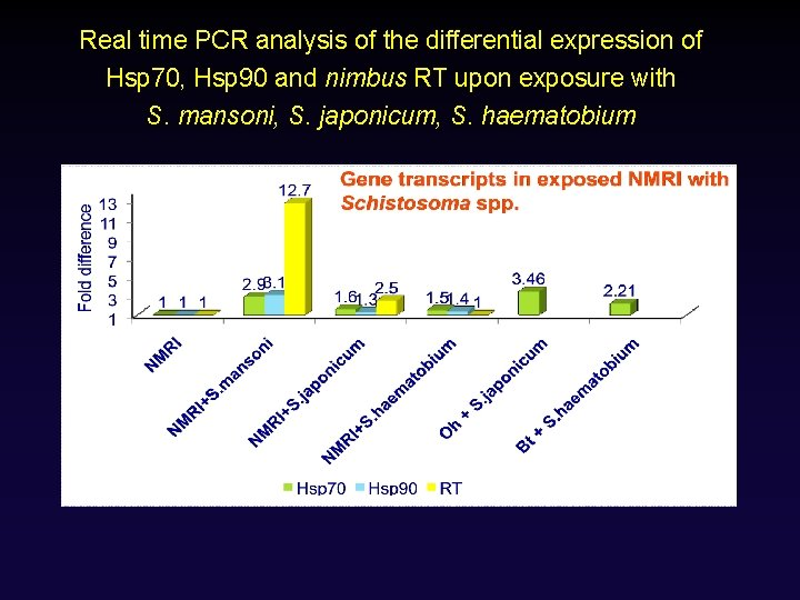 Real time PCR analysis of the differential expression of Hsp 70, Hsp 90 and