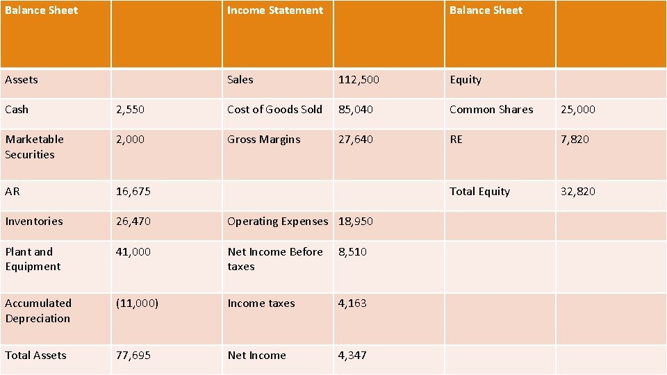 Balance Sheet Income Statement Balance Sheet Assets Sales 112, 500 Equity Cash 2, 550