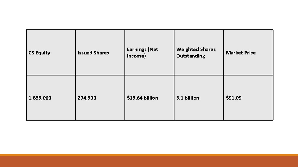 CS Equity Issued Shares Earnings (Net Income) Weighted Shares Outstanding Market Price 1, 835,