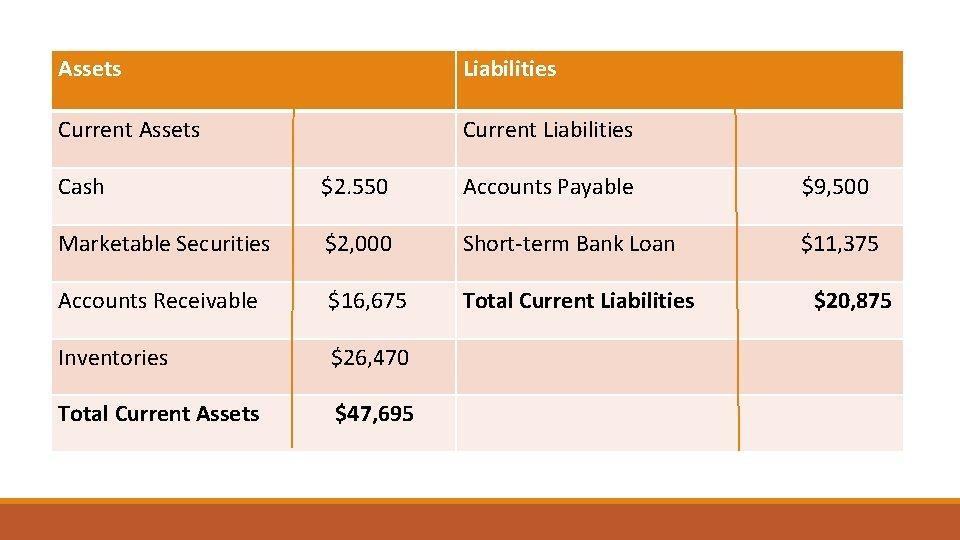 Assets Liabilities Current Assets Current Liabilities Cash $2. 550 Accounts Payable $9, 500 Marketable