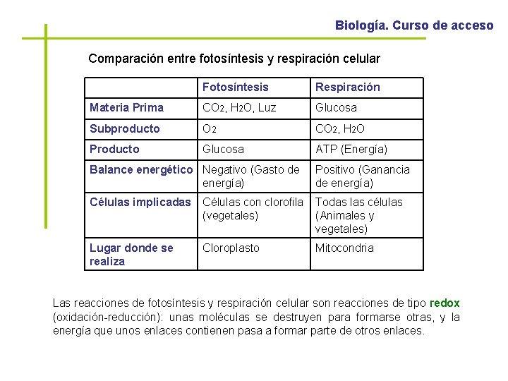 Biología. Curso de acceso Comparación entre fotosíntesis y respiración celular Fotosíntesis Respiración Materia Prima