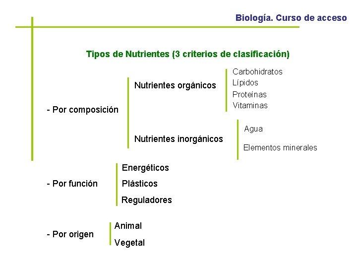 Biología. Curso de acceso Tipos de Nutrientes (3 criterios de clasificación) Nutrientes orgánicos -
