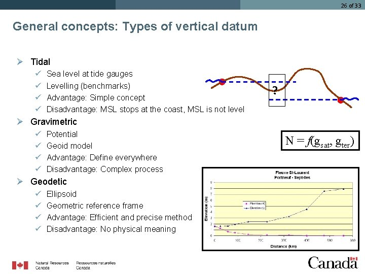 26 of 33 General concepts: Types of vertical datum Ø Tidal ü ü Sea