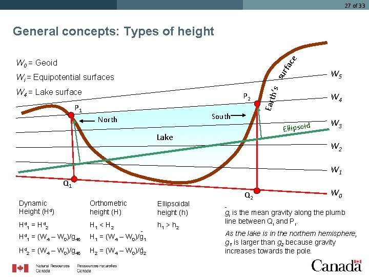 27 of 33 ce General concepts: Types of height rfa W 0 = Geoid