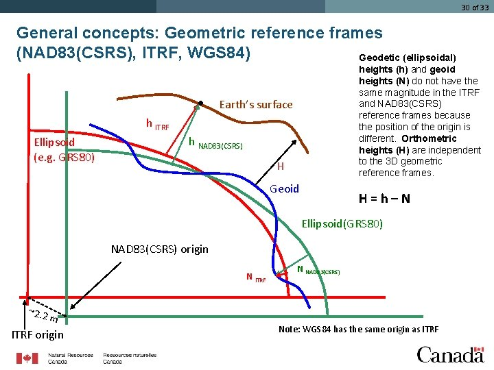 30 of 33 General concepts: Geometric reference frames (NAD 83(CSRS), ITRF, WGS 84) Geodetic