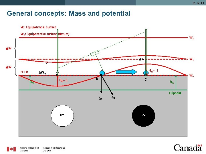 31 of 33 General concepts: Mass and potential Wi: Equipotential surface W 0: Equipotential