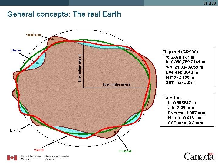 32 of 33 General concepts: The real Earth Continent Semi-minor axis: b Ocean Semi-major