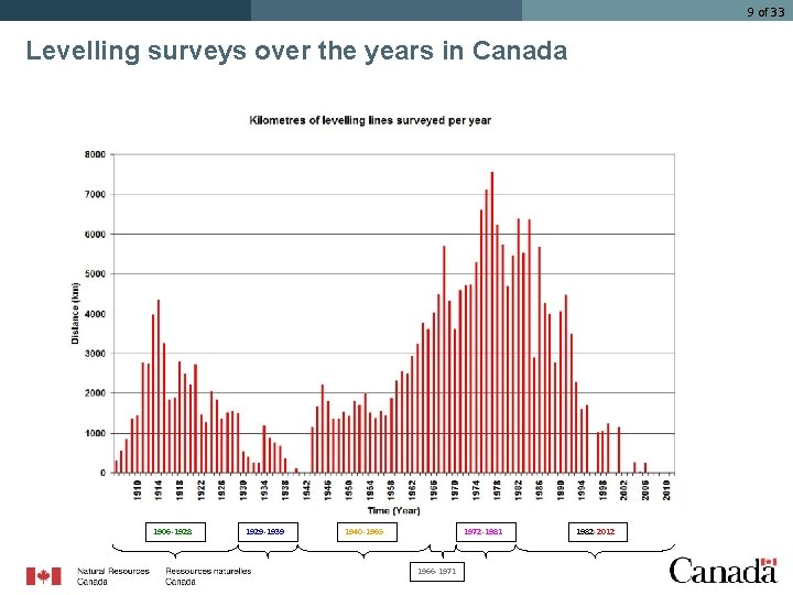 9 of 33 Levelling surveys over the years in Canada 1906 -1928 1929 -1939