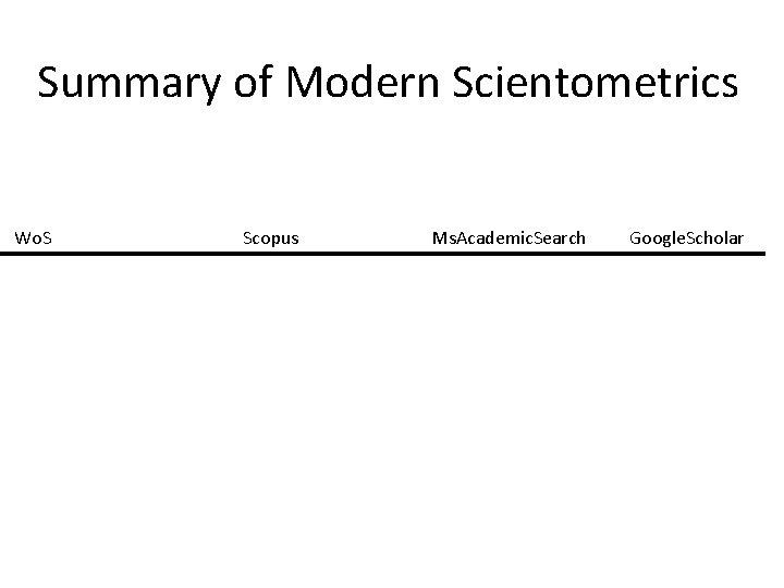 Summary of Modern Scientometrics Wo. S Scopus Ms. Academic. Search Google. Scholar