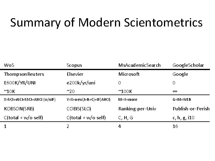 Summary of Modern Scientometrics Wo. S Scopus Ms. Academic. Search Google. Scholar Thompson. Reuters