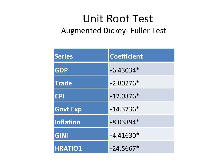 Unit Root Test Augmented Dickey- Fuller Test Series Coefficient GDP -6. 43034* Trade