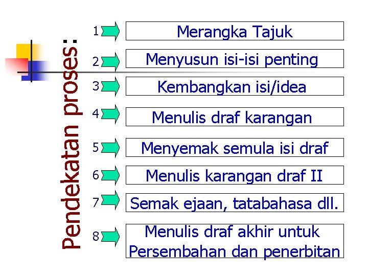 Pendekatan proses: 1 Merangka Tajuk 2 Menyusun isi-isi penting 3 Kembangkan isi/idea 4 Menulis