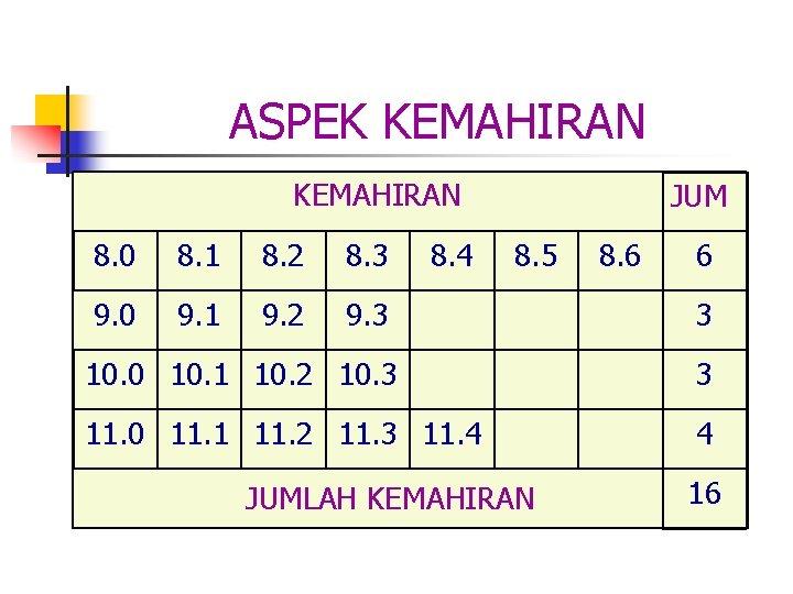 ASPEK KEMAHIRAN 8. 4 JUM 8. 0 8. 1 8. 2 8. 3 8.