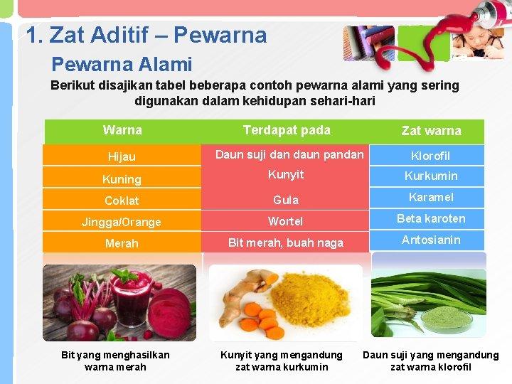 1. Zat Aditif – Pewarna Alami Berikut disajikan tabel beberapa contoh pewarna alami yang
