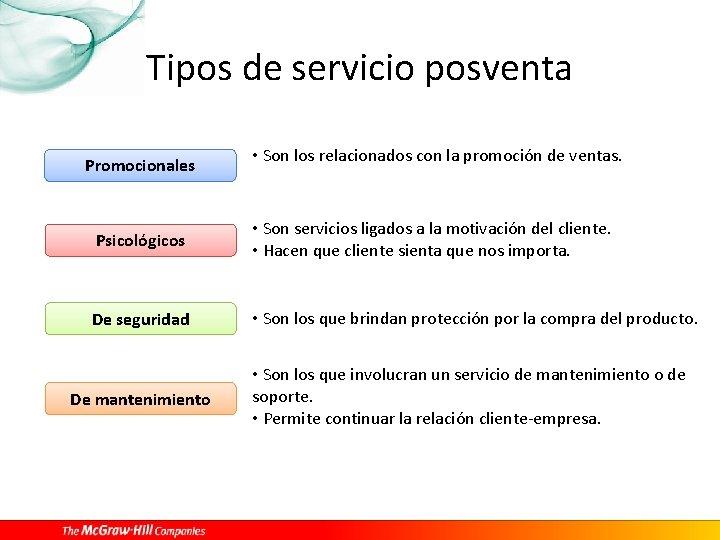Tipos de servicio posventa Promocionales • Son los relacionados con la promoción de ventas.