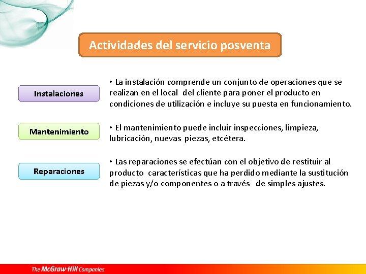 Actividades del servicio posventa Instalaciones Mantenimiento Reparaciones • La instalación comprende un conjunto de