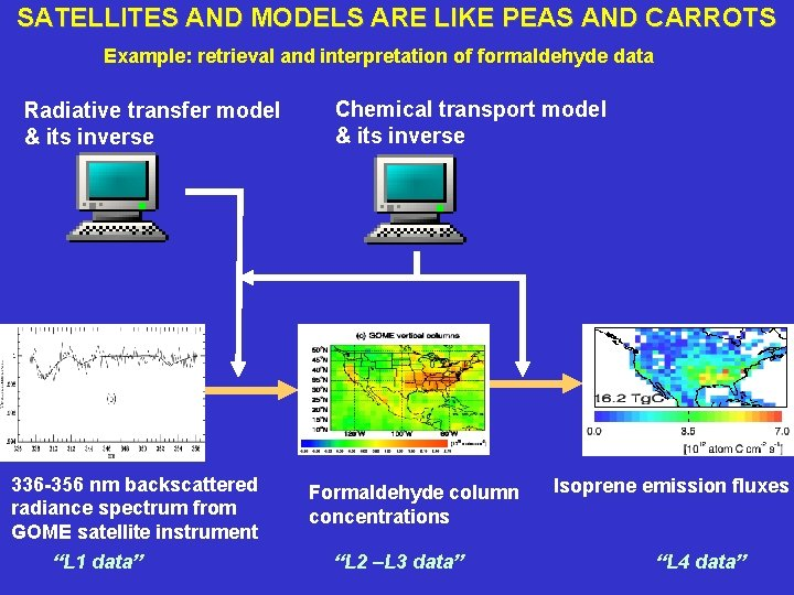 SATELLITES AND MODELS ARE LIKE PEAS AND CARROTS Example: retrieval and interpretation of formaldehyde