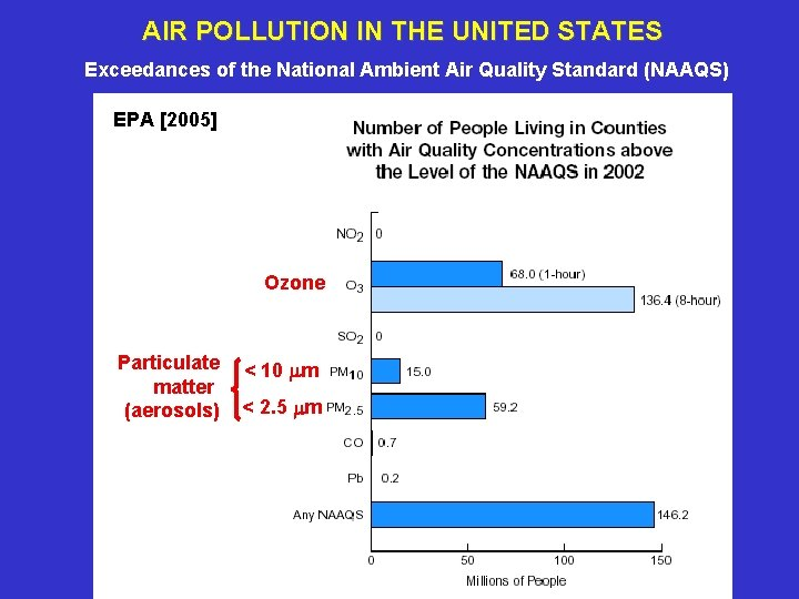 AIR POLLUTION IN THE UNITED STATES Exceedances of the National Ambient Air Quality Standard