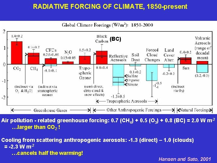 RADIATIVE FORCING OF CLIMATE, 1850 -present (BC) Air pollution - related greenhouse forcing: 0.