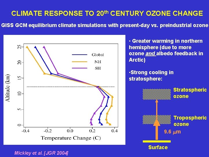 CLIMATE RESPONSE TO 20 th CENTURY OZONE CHANGE GISS GCM equilibrium climate simulations with