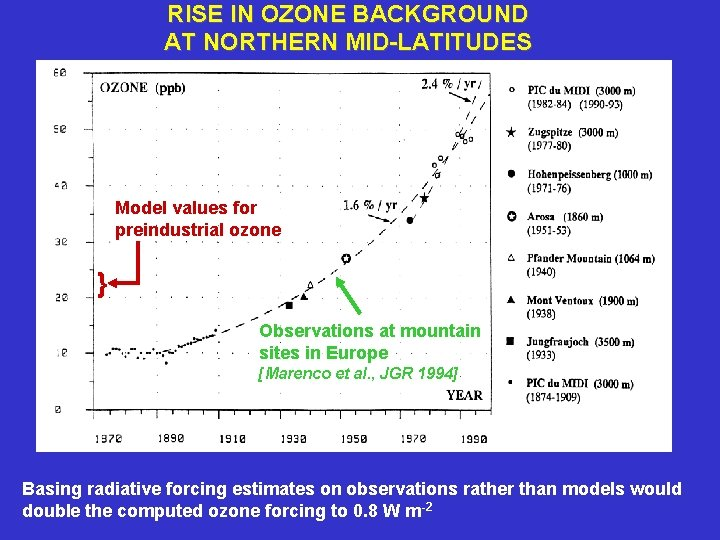RISE IN OZONE BACKGROUND AT NORTHERN MID-LATITUDES Model values for preindustrial ozone } Observations
