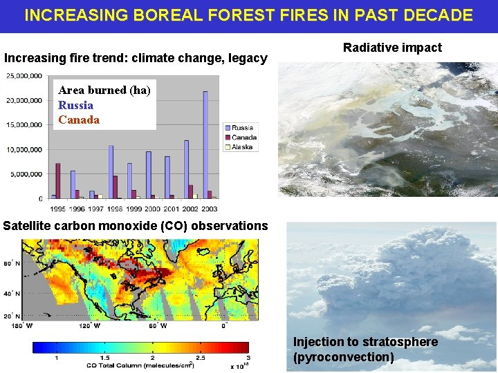 INCREASING BOREAL FOREST FIRES IN PAST DECADE Increasing fire trend: climate change, legacy Radiative