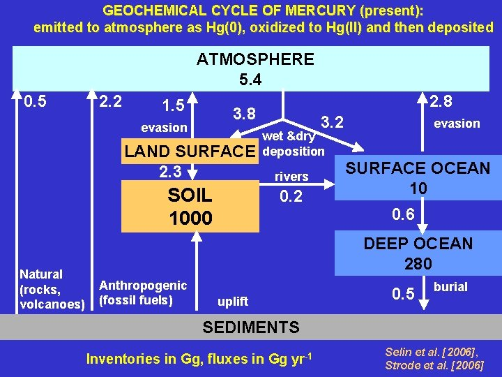 GEOCHEMICAL CYCLE OF MERCURY (present): emitted to atmosphere as Hg(0), oxidized to Hg(II) and